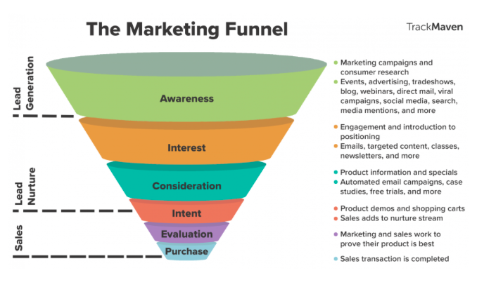 Marketing Funnels: The Stepping Stone to Success
